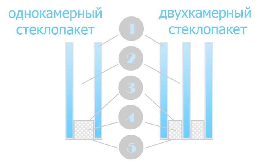 Чим відрізняється однокамерний склопакет від двокамерного