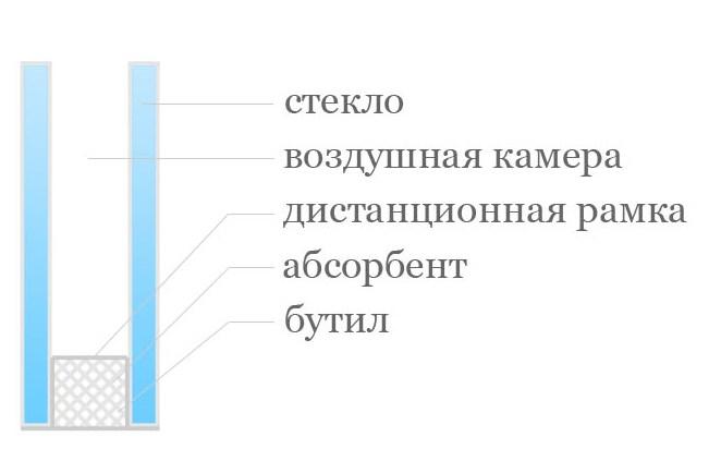 Устройство однокамерного стеклопакета