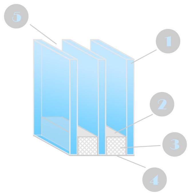 Двухкамерный стеклопакет