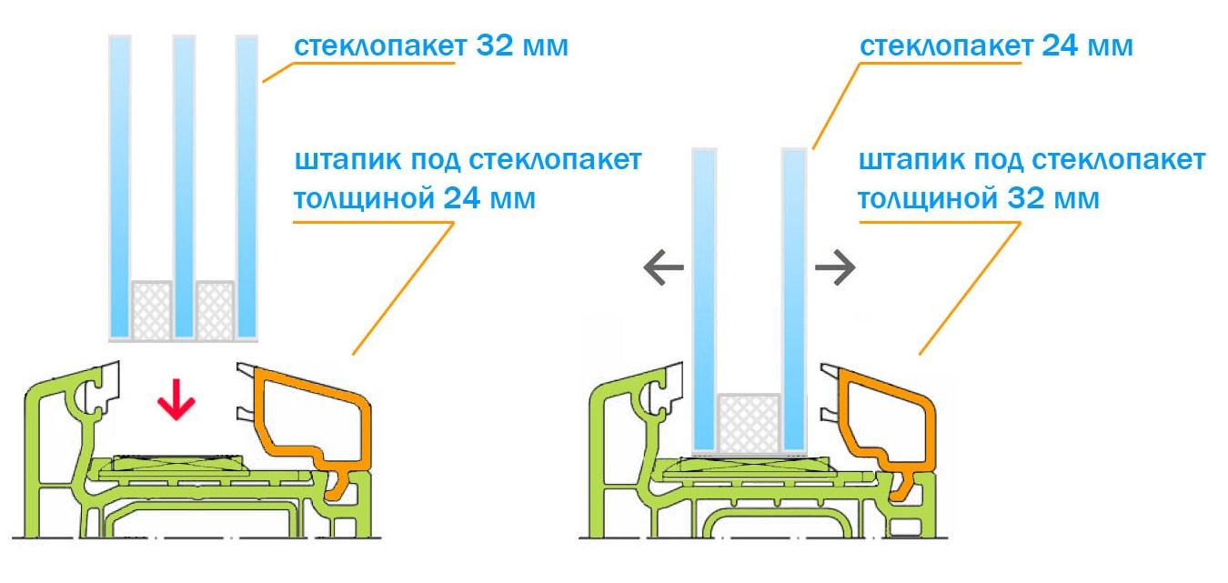замена однокамерного стеклопакета на двухкамерный без замены штапика